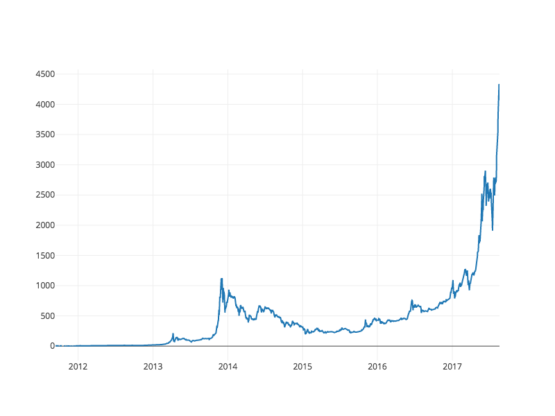 Aggregate Bitcoin Prices