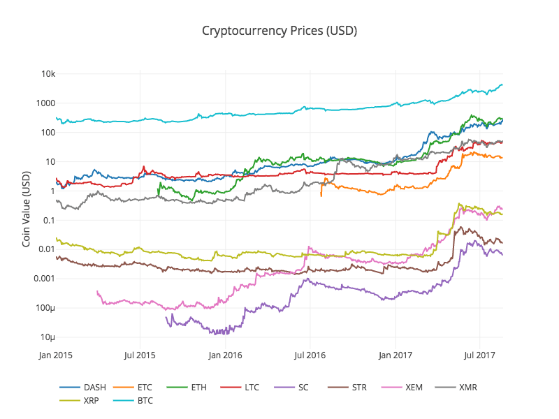 Cryptocurrency-Pricing-Analysis
